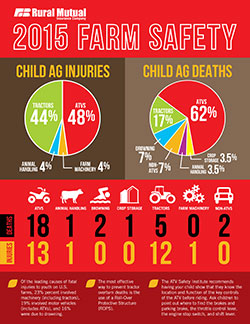 Farm-Injury-Infographic